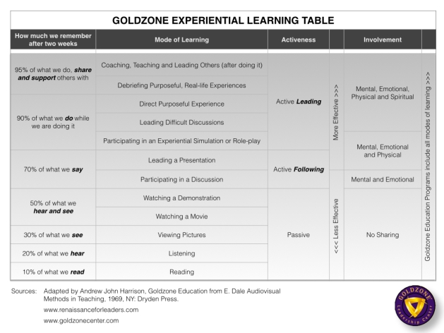 goldzone-experiential-learning-table-8-13-15